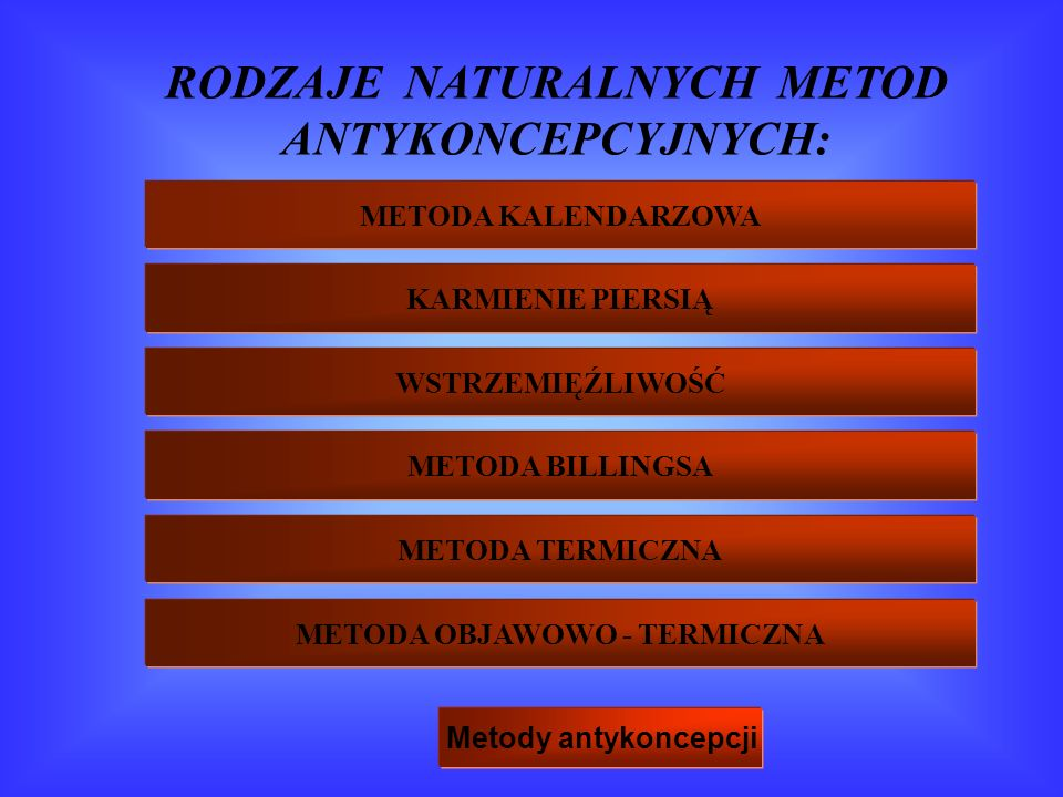 RODZAJE NATURALNYCH METOD ANTYKONCEPCYJNYCH: METODA KALENDARZOWA KARMIENIE PIERSIĄ WSTRZEMIĘŹLIWOŚĆ METODA BILLINGSA METODA TERMICZNA METODA OBJAWOWO - TERMICZNA Metody antykoncepcji