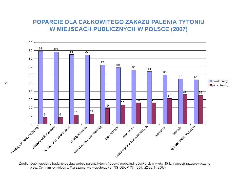 POPARCIE DLA CAŁKOWITEGO ZAKAZU PALENIA TYTONIU W MIEJSCACH PUBLICZNYCH W POLSCE (2007) Źródło: Ogólnopolskie badanie postaw wobec palenia tytoniu (lo