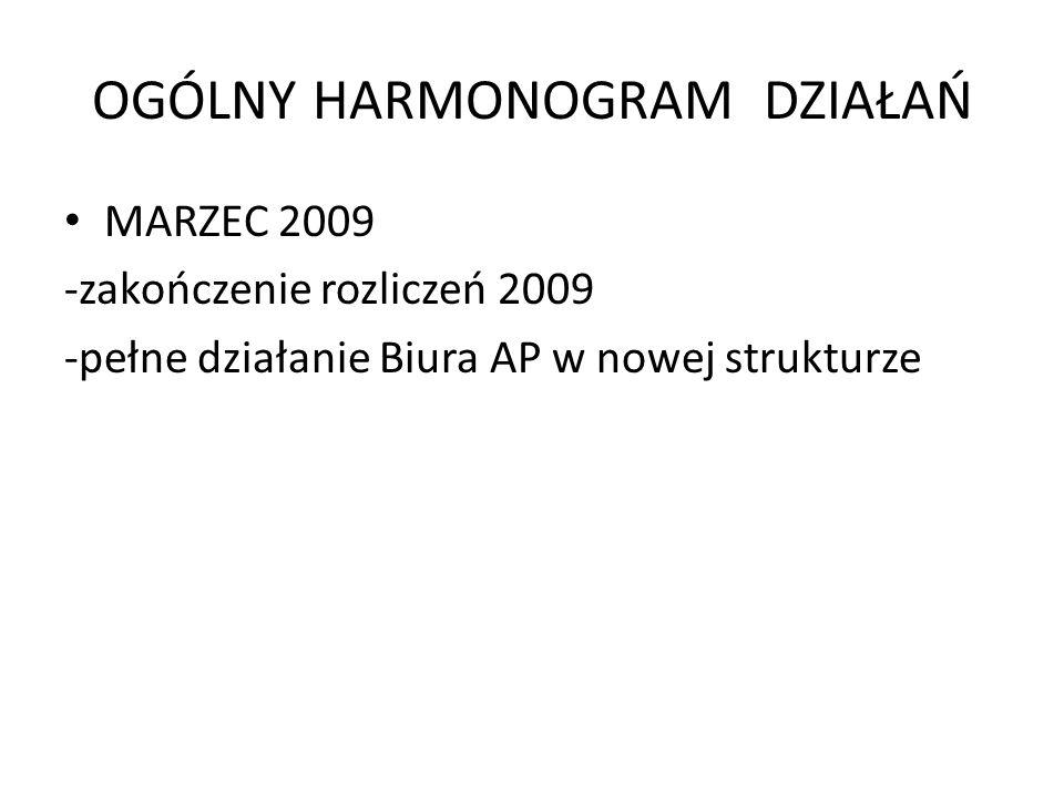 OGÓLNY HARMONOGRAM DZIAŁAŃ MARZEC 2009 -zakończenie rozliczeń 2009 -pełne działanie Biura AP w nowej strukturze