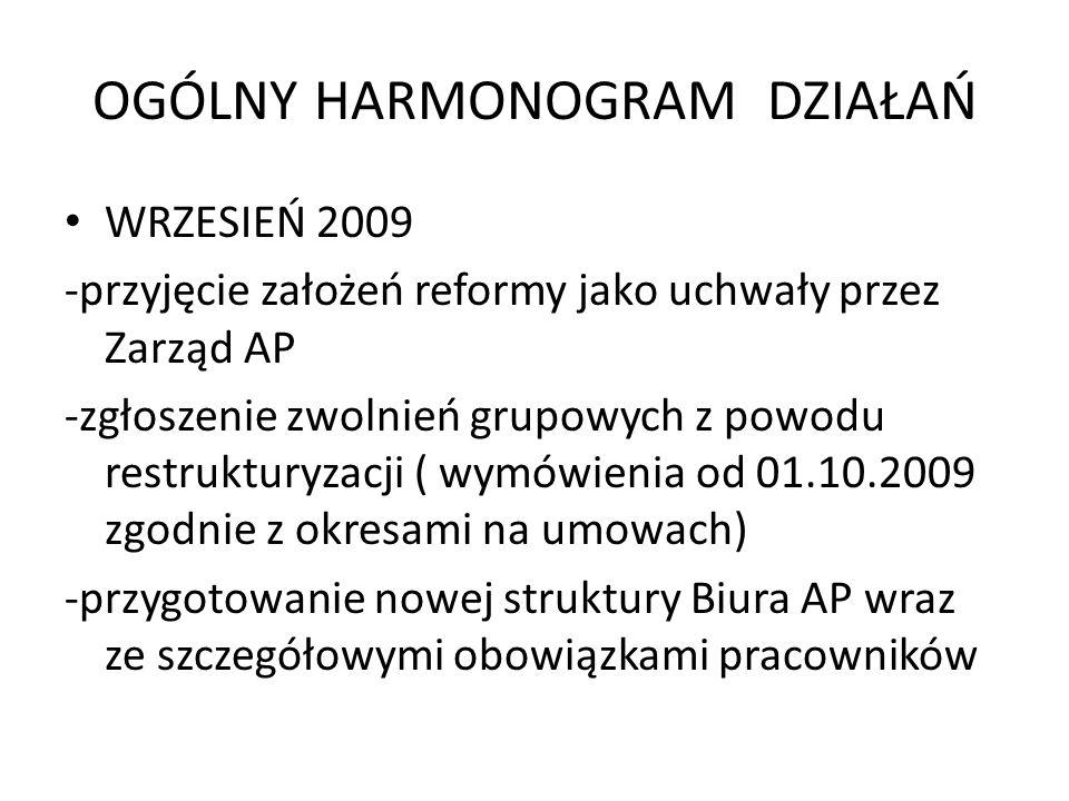 OGÓLNY HARMONOGRAM DZIAŁAŃ WRZESIEŃ 2009 -przyjęcie założeń reformy jako uchwały przez Zarząd AP -zgłoszenie zwolnień grupowych z powodu restrukturyzacji ( wymówienia od 01.10.2009 zgodnie z okresami na umowach) -przygotowanie nowej struktury Biura AP wraz ze szczegółowymi obowiązkami pracowników