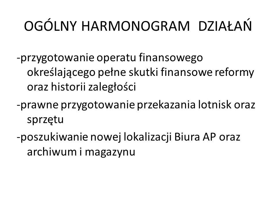 OGÓLNY HARMONOGRAM DZIAŁAŃ -przygotowanie operatu finansowego określającego pełne skutki finansowe reformy oraz historii zaległości -prawne przygotowanie przekazania lotnisk oraz sprzętu -poszukiwanie nowej lokalizacji Biura AP oraz archiwum i magazynu