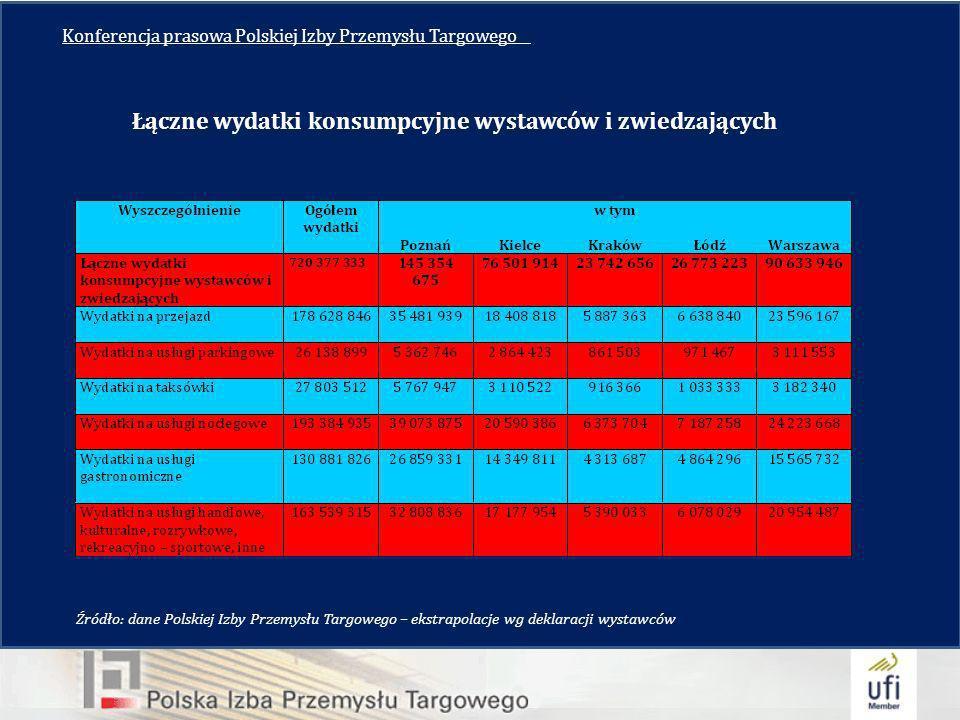 Konferencja prasowa Polskiej Izby Przemysłu Targowego__ Łączne wydatki konsumpcyjne wystawców i zwiedzających Źródło: dane Polskiej Izby Przemysłu Targowego – ekstrapolacje wg deklaracji wystawców