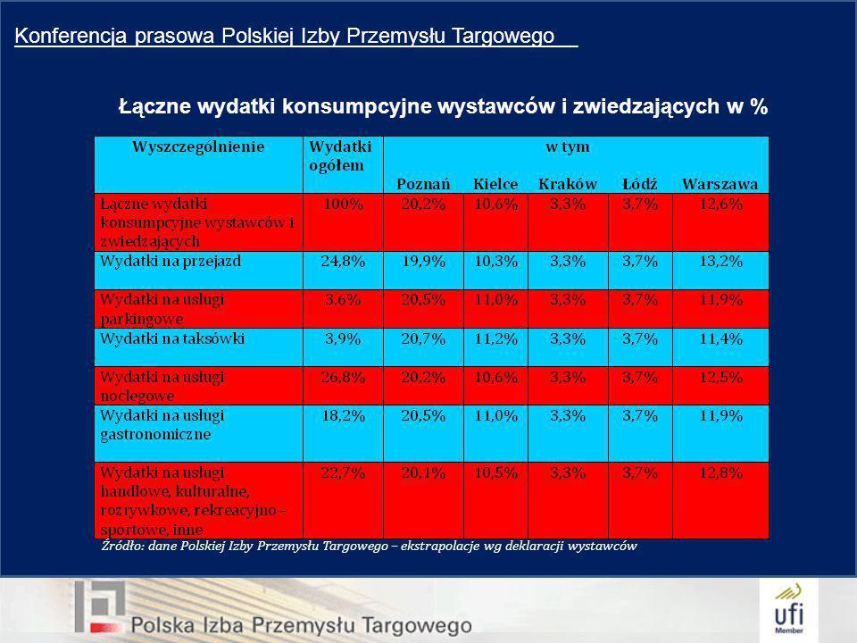 Konferencja prasowa Polskiej Izby Przemysłu Targowego__ Łączne wydatki konsumpcyjne wystawców i zwiedzających w % Źródło: dane Polskiej Izby Przemysłu Targowego – ekstrapolacje wg deklaracji wystawców