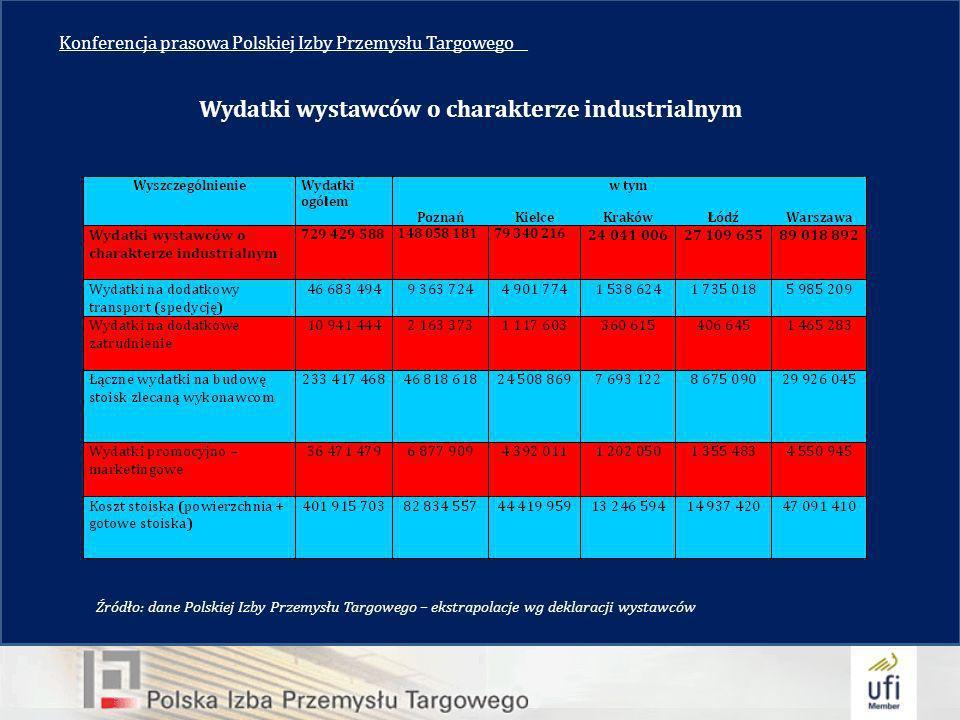 Konferencja prasowa Polskiej Izby Przemysłu Targowego__ Wydatki wystawców o charakterze industrialnym Źródło: dane Polskiej Izby Przemysłu Targowego – ekstrapolacje wg deklaracji wystawców