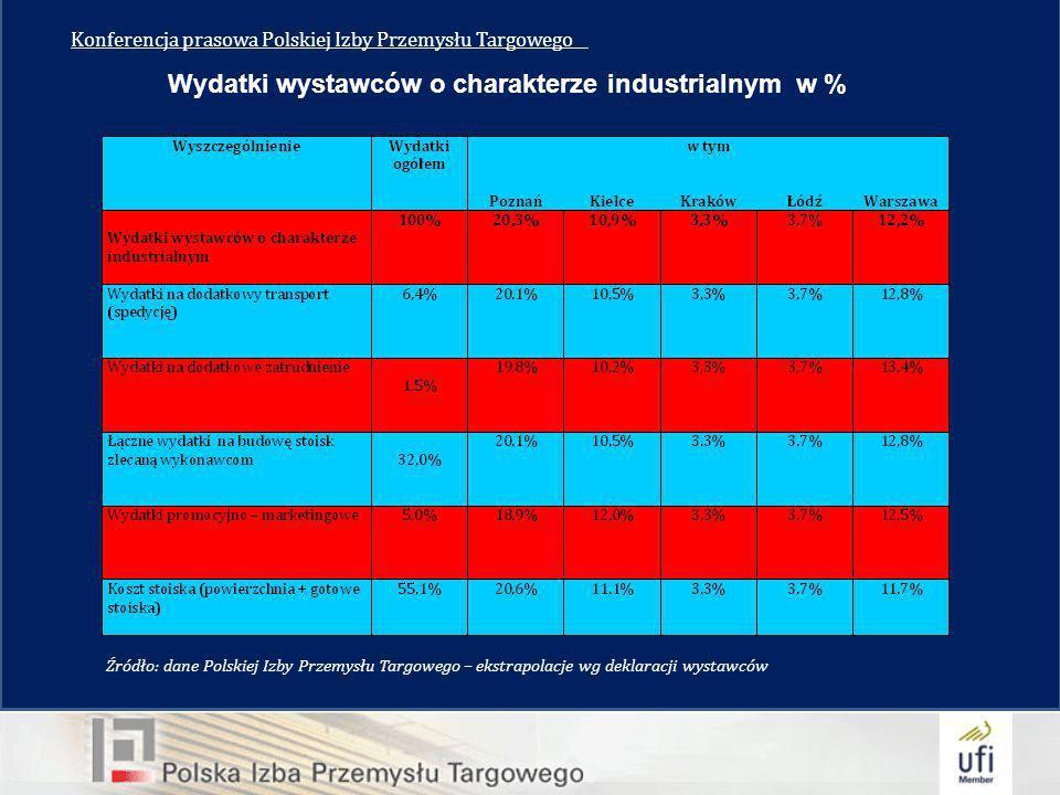 Konferencja prasowa Polskiej Izby Przemysłu Targowego__ Wydatki wystawców o charakterze industrialnym w % Źródło: dane Polskiej Izby Przemysłu Targowego – ekstrapolacje wg deklaracji wystawców