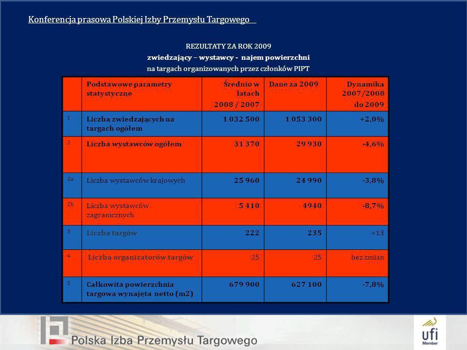 Konferencja prasowa Polskiej Izby Przemysłu Targowego__ REZULTATY ZA ROK 2009 zwiedzający – wystawcy - najem powierzchni na targach organizowanych przez członków PIPT Podstawowe parametry statystyczne Średnio w latach 2008 / 2007 Dane za 2009 Dynamika 2007/2008 do 2009 1 Liczba zwiedzających na targach ogółem 1 032 500 1 053 300+2,0% 2 Liczba wystawców ogółem31 37029 930-4,6% 2a Liczba wystawców krajowych25 96024 990-3,8% 2b Liczba wystawców zagranicznych 5 4104940-8,7% 3 Liczba targów222235+13 4 Liczba organizatorów targów25 bez zmian 5 Całkowita powierzchnia targowa wynajęta netto (m2) 679 900627 100-7,8%