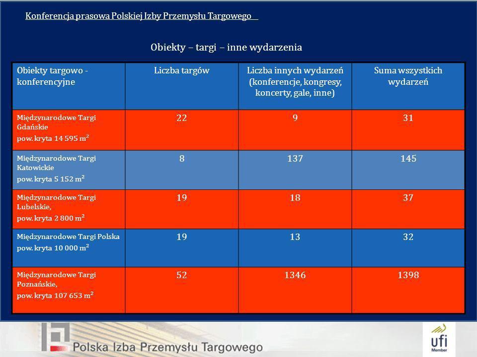 Konferencja prasowa Polskiej Izby Przemysłu Targowego__ Obiekty targowo - konferencyjne Liczba targówLiczba innych wydarzeń (konferencje, kongresy, koncerty, gale, inne) Suma wszystkich wydarzeń Międzynarodowe Targi Gdańskie pow.