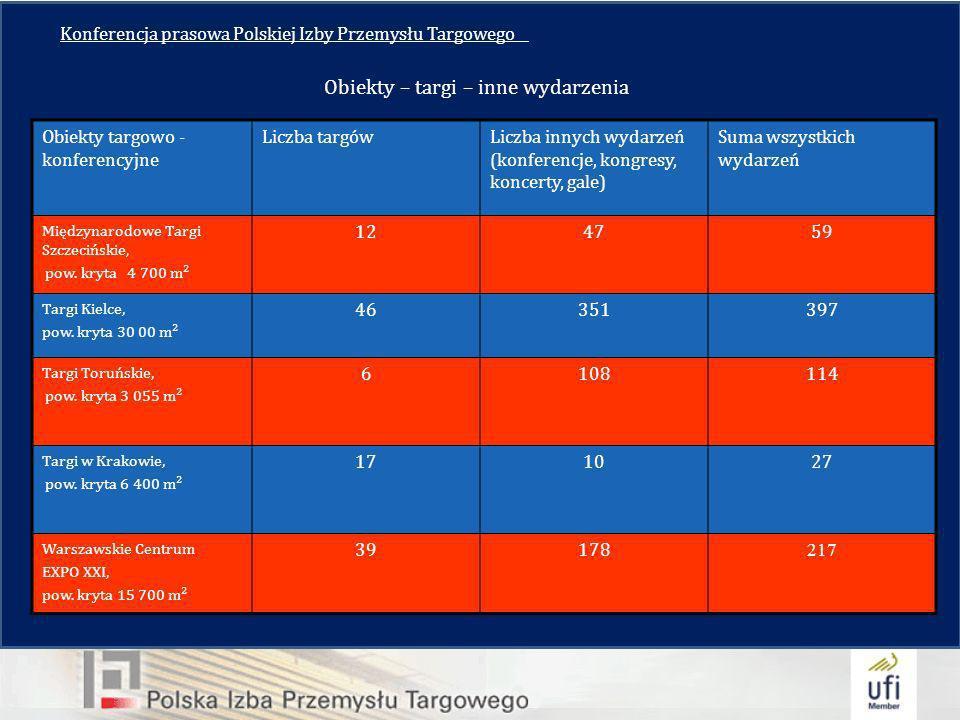 Konferencja prasowa Polskiej Izby Przemysłu Targowego__ Obiekty targowo - konferencyjne Liczba targówLiczba innych wydarzeń (konferencje, kongresy, koncerty, gale) Suma wszystkich wydarzeń Międzynarodowe Targi Szczecińskie, pow.