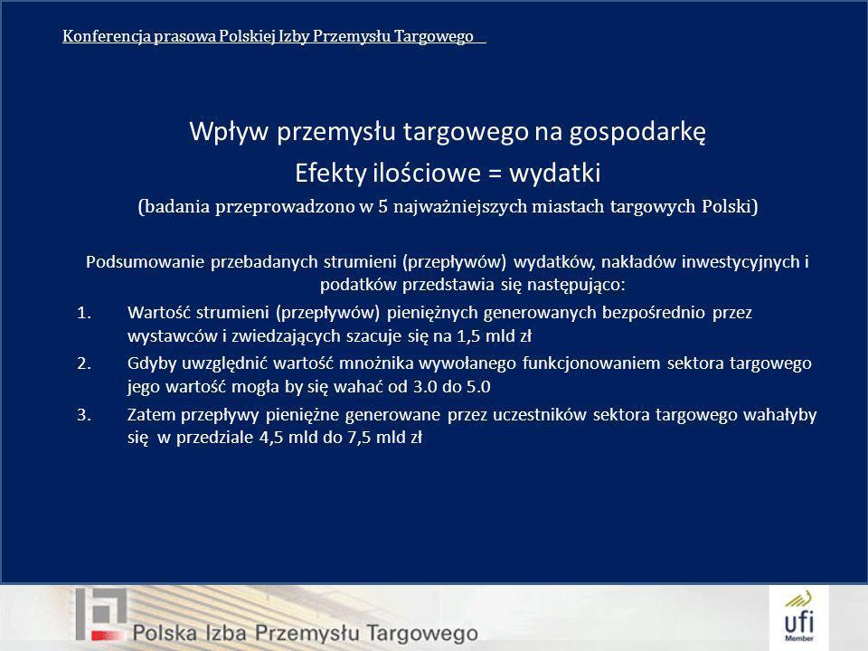 Konferencja prasowa Polskiej Izby Przemysłu Targowego__ Wpływ przemysłu targowego na gospodarkę Efekty ilościowe = wydatki (badania przeprowadzono w 5 najważniejszych miastach targowych Polski) Podsumowanie przebadanych strumieni (przepływów) wydatków, nakładów inwestycyjnych i podatków przedstawia się następująco: 1.Wartość strumieni (przepływów) pieniężnych generowanych bezpośrednio przez wystawców i zwiedzających szacuje się na 1,5 mld zł 2.Gdyby uwzględnić wartość mnożnika wywołanego funkcjonowaniem sektora targowego jego wartość mogła by się wahać od 3.0 do 5.0 3.Zatem przepływy pieniężne generowane przez uczestników sektora targowego wahałyby się w przedziale 4,5 mld do 7,5 mld zł
