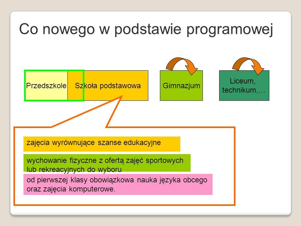 Co nowego w podstawie programowej czerwiec 2008 PrzedszkoleSzkoła podstawowaGimnazjum Liceum, technikum,… zajęcia wyrównujące szanse edukacyjne wychow