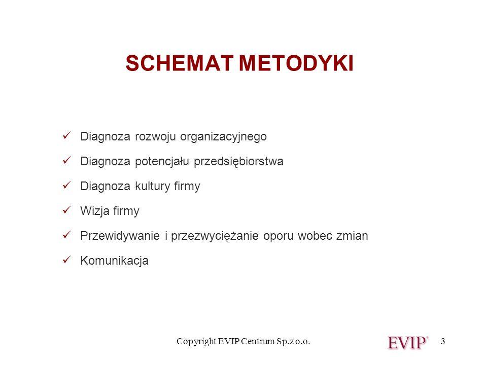 Copyright EVIP Centrum Sp.z o.o.3 SCHEMAT METODYKI Diagnoza rozwoju organizacyjnego Diagnoza potencjału przedsiębiorstwa Diagnoza kultury firmy Wizja