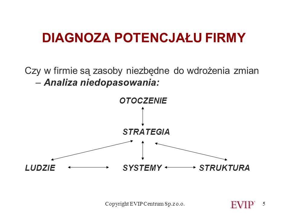 Copyright EVIP Centrum Sp.z o.o.5 DIAGNOZA POTENCJAŁU FIRMY Czy w firmie są zasoby niezbędne do wdrożenia zmian – Analiza niedopasowania: OTOCZENIE ST