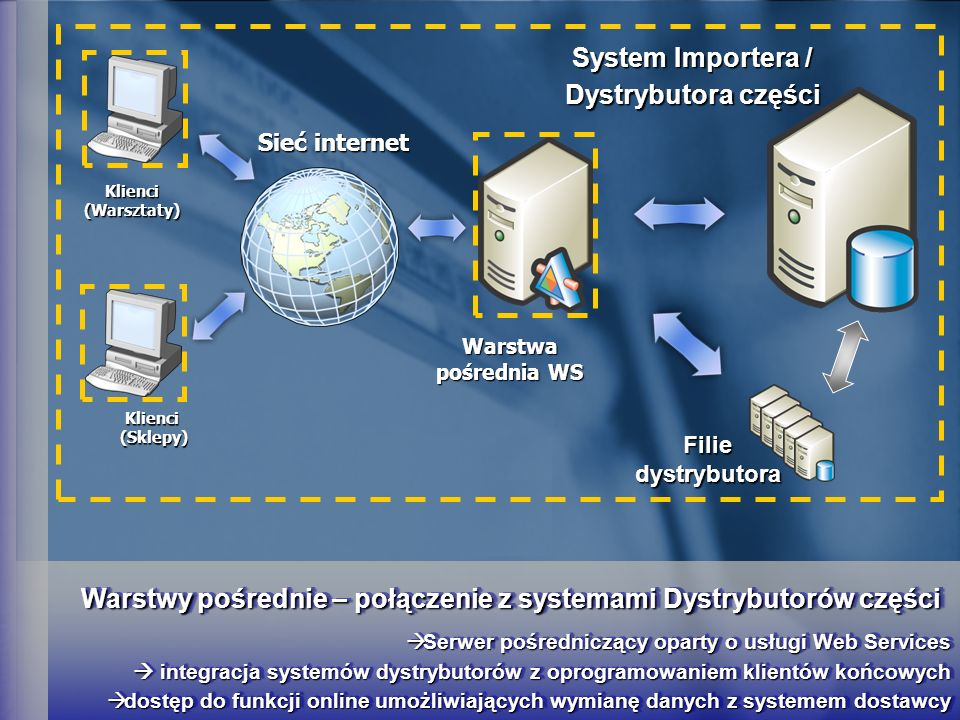 Warstwy pośrednie – połączenie z systemami Dystrybutorów części Klienci (Warsztaty) Warstwa pośrednia WS System Importera / Dystrybutora części Sieć internet Filie dystrybutora Klienci (Sklepy) Serwer pośredniczący oparty o usługi Web Services integracja systemów dystrybutorów z oprogramowaniem klientów końcowych Serwer pośredniczący oparty o usługi Web Services integracja systemów dystrybutorów z oprogramowaniem klientów końcowych dostęp do funkcji online umożliwiających wymianę danych z systemem dostawcy dostęp do funkcji online umożliwiających wymianę danych z systemem dostawcy Serwer pośredniczący oparty o usługi Web Services integracja systemów dystrybutorów z oprogramowaniem klientów końcowych Serwer pośredniczący oparty o usługi Web Services integracja systemów dystrybutorów z oprogramowaniem klientów końcowych dostęp do funkcji online umożliwiających wymianę danych z systemem dostawcy dostęp do funkcji online umożliwiających wymianę danych z systemem dostawcy