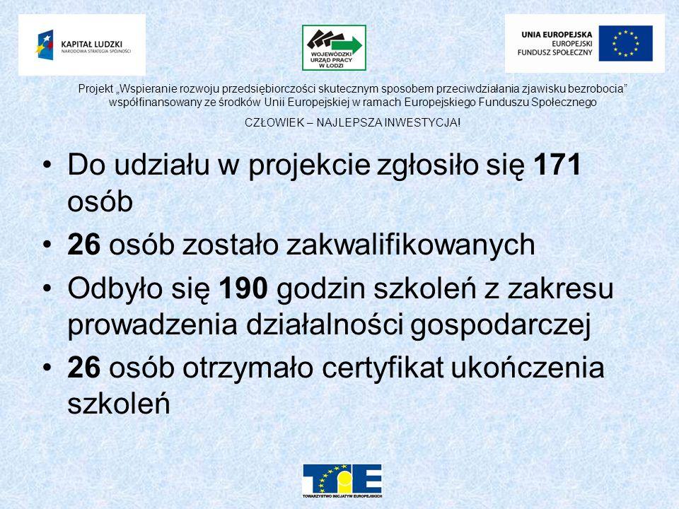 Do udziału w projekcie zgłosiło się 171 osób 26 osób zostało zakwalifikowanych Odbyło się 190 godzin szkoleń z zakresu prowadzenia działalności gospodarczej 26 osób otrzymało certyfikat ukończenia szkoleń Projekt Wspieranie rozwoju przedsiębiorczości skutecznym sposobem przeciwdziałania zjawisku bezrobocia współfinansowany ze środków Unii Europejskiej w ramach Europejskiego Funduszu Społecznego CZŁOWIEK – NAJLEPSZA INWESTYCJA!