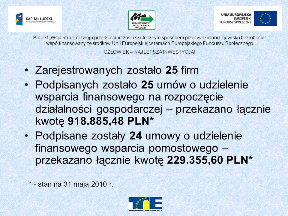 Zarejestrowanych zostało 25 firm Podpisanych zostało 25 umów o udzielenie wsparcia finansowego na rozpoczęcie działalności gospodarczej – przekazano łącznie kwotę 918.885,48 PLN* Podpisane zostały 24 umowy o udzielenie finansowego wsparcia pomostowego – przekazano łącznie kwotę 229.355,60 PLN* * - stan na 31 maja 2010 r.