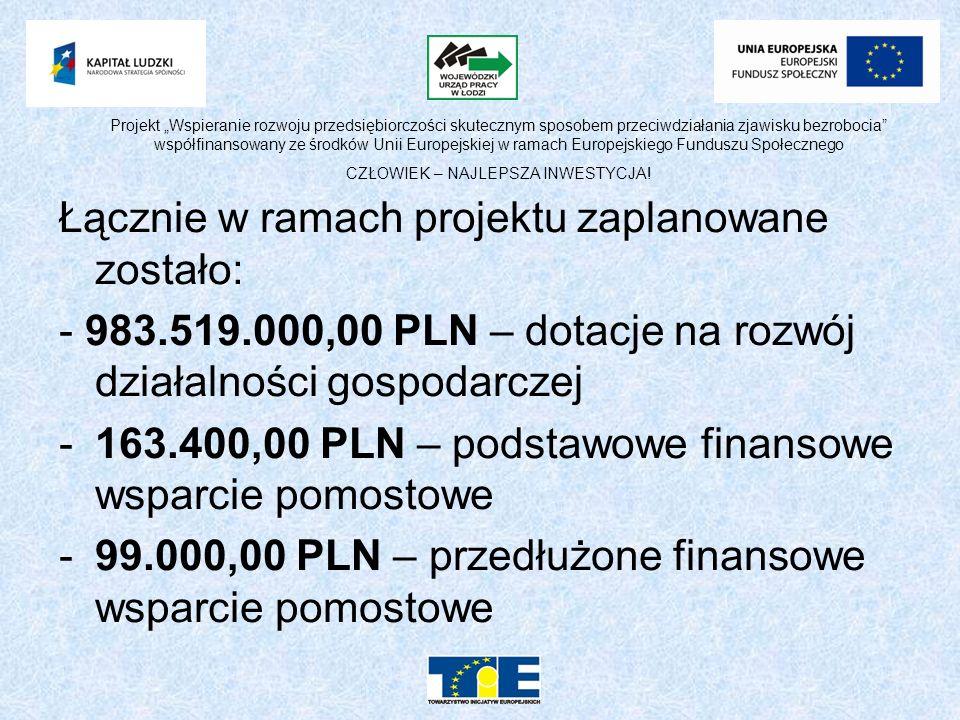 Łącznie w ramach projektu zaplanowane zostało: - 983.519.000,00 PLN – dotacje na rozwój działalności gospodarczej -163.400,00 PLN – podstawowe finansowe wsparcie pomostowe -99.000,00 PLN – przedłużone finansowe wsparcie pomostowe Projekt Wspieranie rozwoju przedsiębiorczości skutecznym sposobem przeciwdziałania zjawisku bezrobocia współfinansowany ze środków Unii Europejskiej w ramach Europejskiego Funduszu Społecznego CZŁOWIEK – NAJLEPSZA INWESTYCJA!