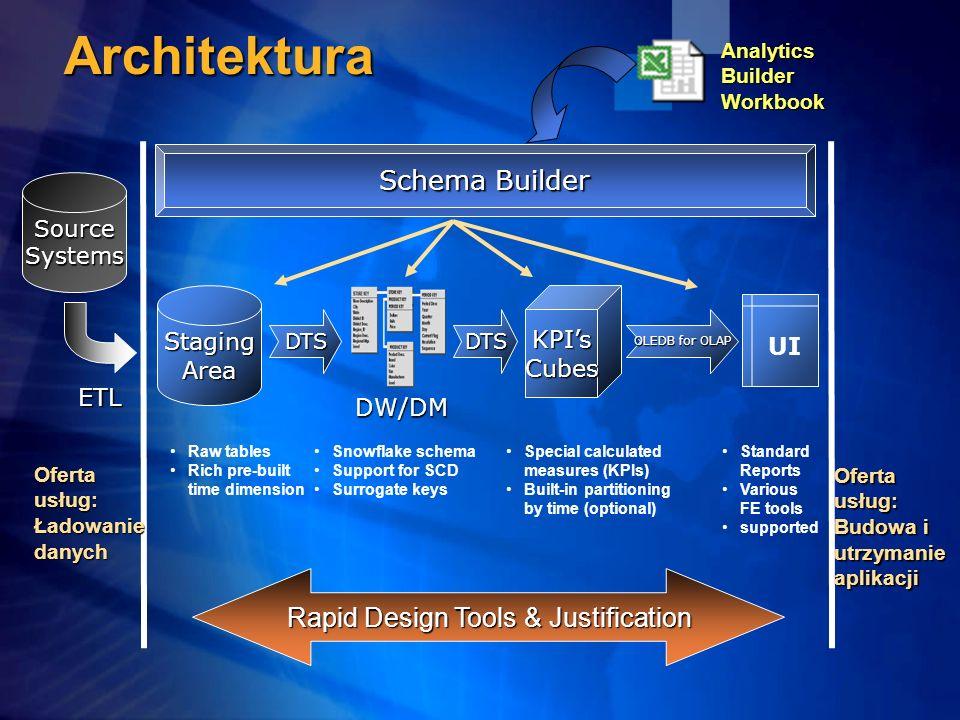 SourceSystems StagingArea DTSDTS KPIsCubes OLEDB for OLAP Schema Builder Oferta usług: Ładowaniedanych Budowa i utrzymanie aplikacji Rapid Design Tool