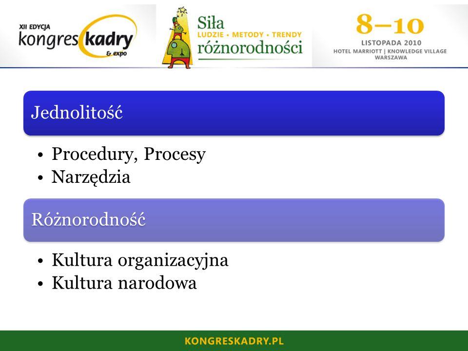 Jednolitość Procedury, Procesy Narzędzia Różnorodność Kultura organizacyjna Kultura narodowa