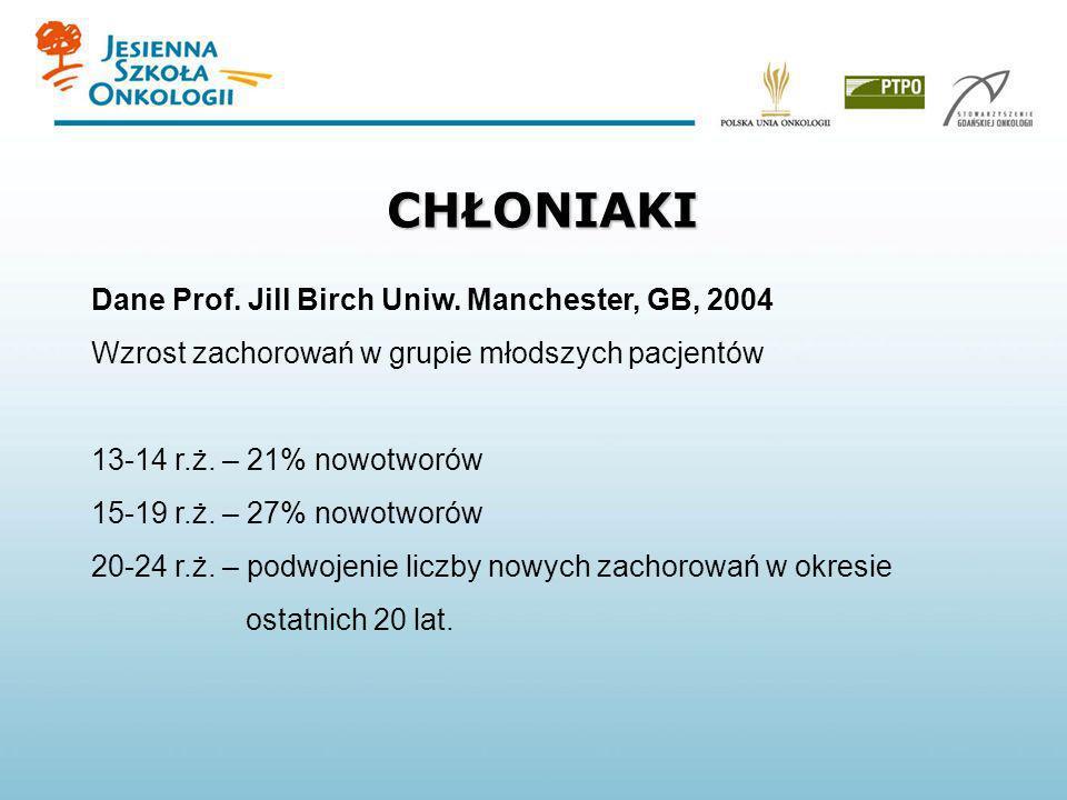 CHŁONIAKI Dane Prof. Jill Birch Uniw. Manchester, GB, 2004 Wzrost zachorowań w grupie młodszych pacjentów 13-14 r.ż. – 21% nowotworów 15-19 r.ż. – 27%
