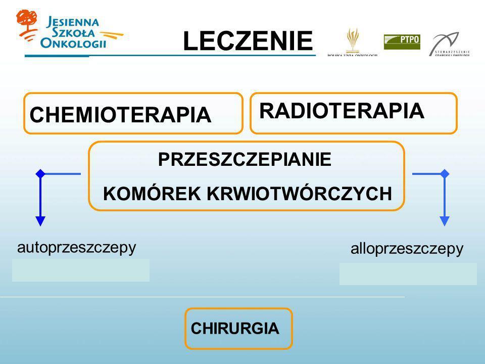 LECZENIE autoprzeszczepy alloprzeszczepy CHEMIOTERAPIA RADIOTERAPIA PRZESZCZEPIANIE KOMÓREK KRWIOTWÓRCZYCH CHIRURGIA