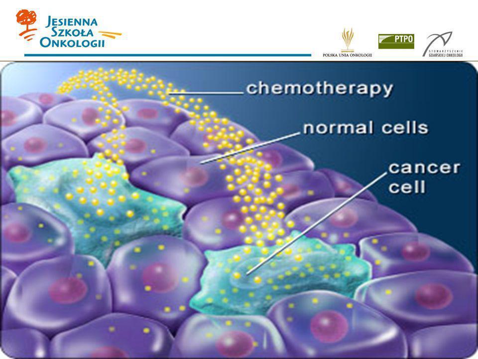 Cykl komórkowy G2 (gap 2) Faza G2 Faza G1 M (mitoza) S (synteza DNA) Komórki, które zakończyły podział