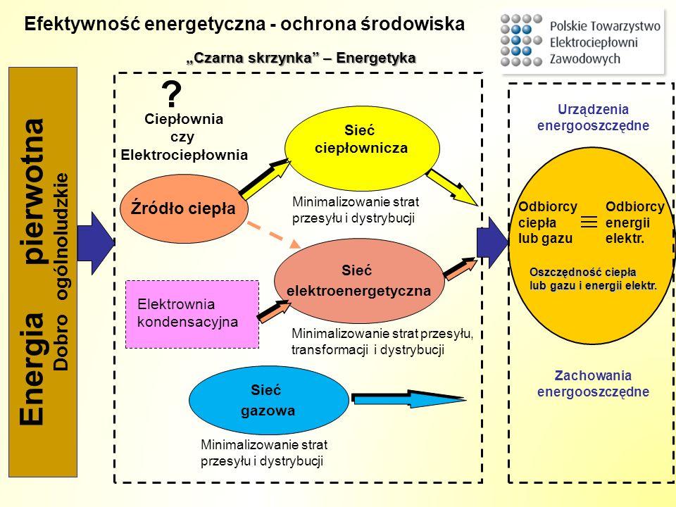 Ciepłownia czy Elektrociepłownia Energia pierwotna Dobro ogólnoludzkie Efektywność energetyczna - ochrona środowiska ? Źródło ciepła Sieć elektroenerg