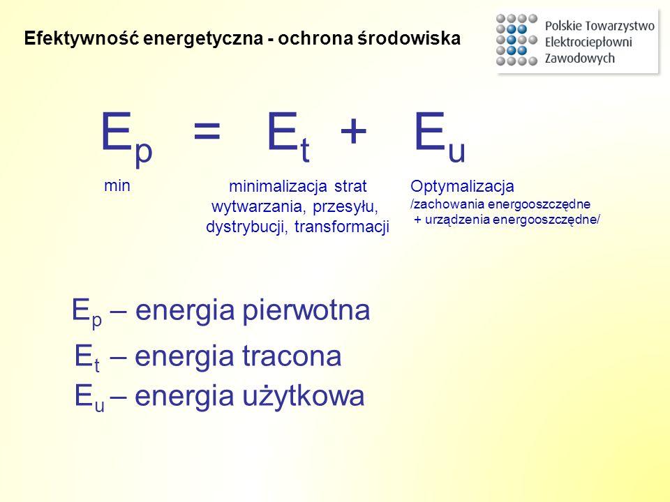 E p – energia pierwotna E t – energia tracona E u – energia użytkowa E p = E t + E u min minimalizacja strat wytwarzania, przesyłu, dystrybucji, trans