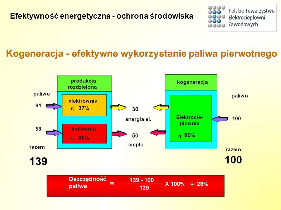 139 Kogeneracja - efektywne wykorzystanie paliwa pierwotnego Efektywność energetyczna - ochrona środowiska