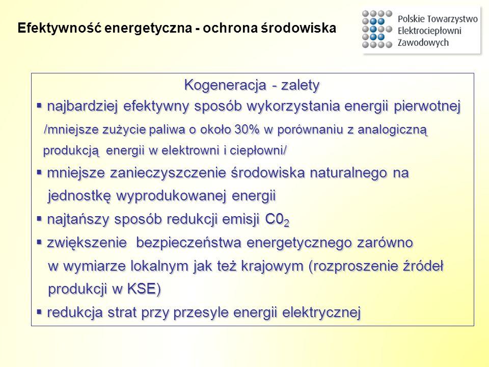 Kogeneracja - zalety najbardziej efektywny sposób wykorzystania energii pierwotnej /mniejsze zużycie paliwa o około 30% w porównaniu z analogiczną pro