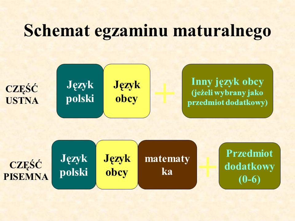 Schemat egzaminu maturalnego CZĘŚĆ USTNA CZĘŚĆ PISEMNA Język polski Język obcy matematy ka Inny język obcy (jeżeli wybrany jako przedmiot dodatkowy) Przedmiot dodatkowy (0-6)