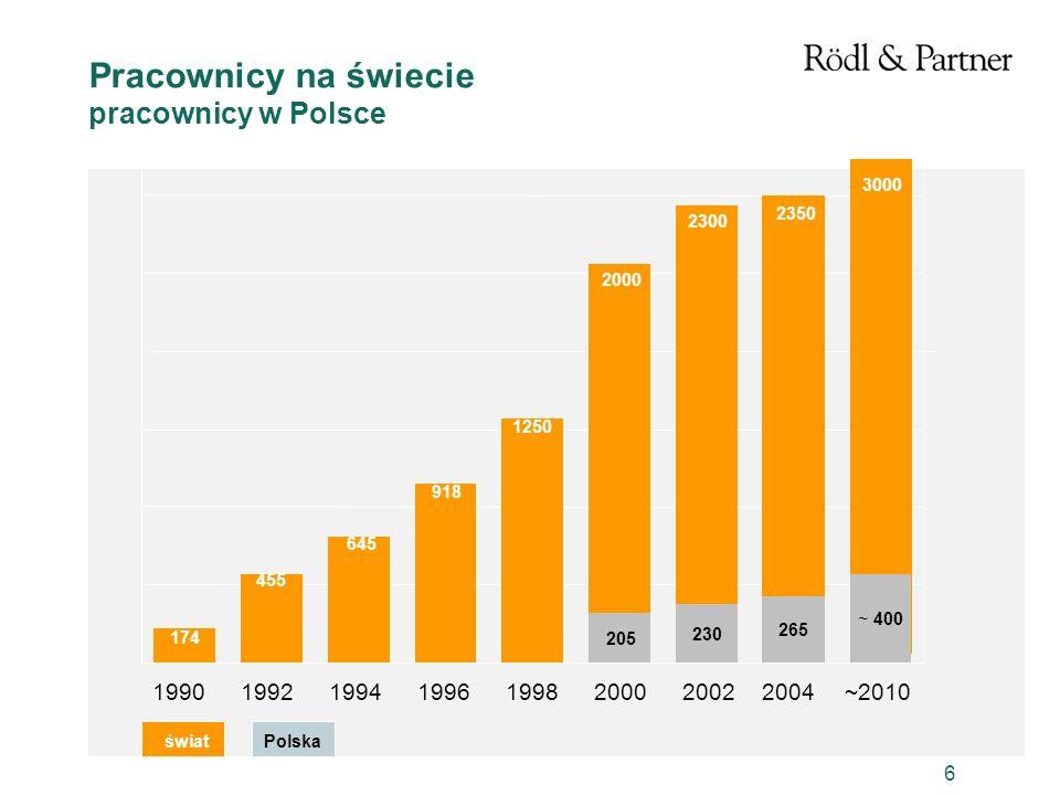 6 Pracownicy na świecie pracownicy w Polsce 19901992199419961998200020022004~2010 455 174 645 918 1250 2000 2300 2350 3000 205 230 265 ~ 400 świat Pol