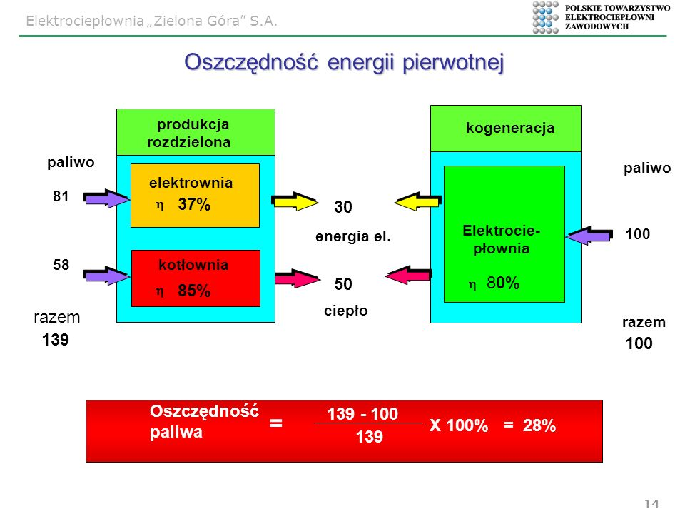 Elektrociepłownia Zielona Góra S.A. 14 30 produkcja rozdzielona elektrownia 37% kotłownia 85% energia el. 50 ciepło paliwo 81 139 100 paliwo razem 100