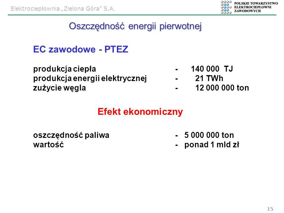 Elektrociepłownia Zielona Góra S.A. 15 Efekt ekonomiczny EC zawodowe - PTEZ produkcja ciepła - 140 000 TJ produkcja energii elektrycznej- 21 TWh zużyc
