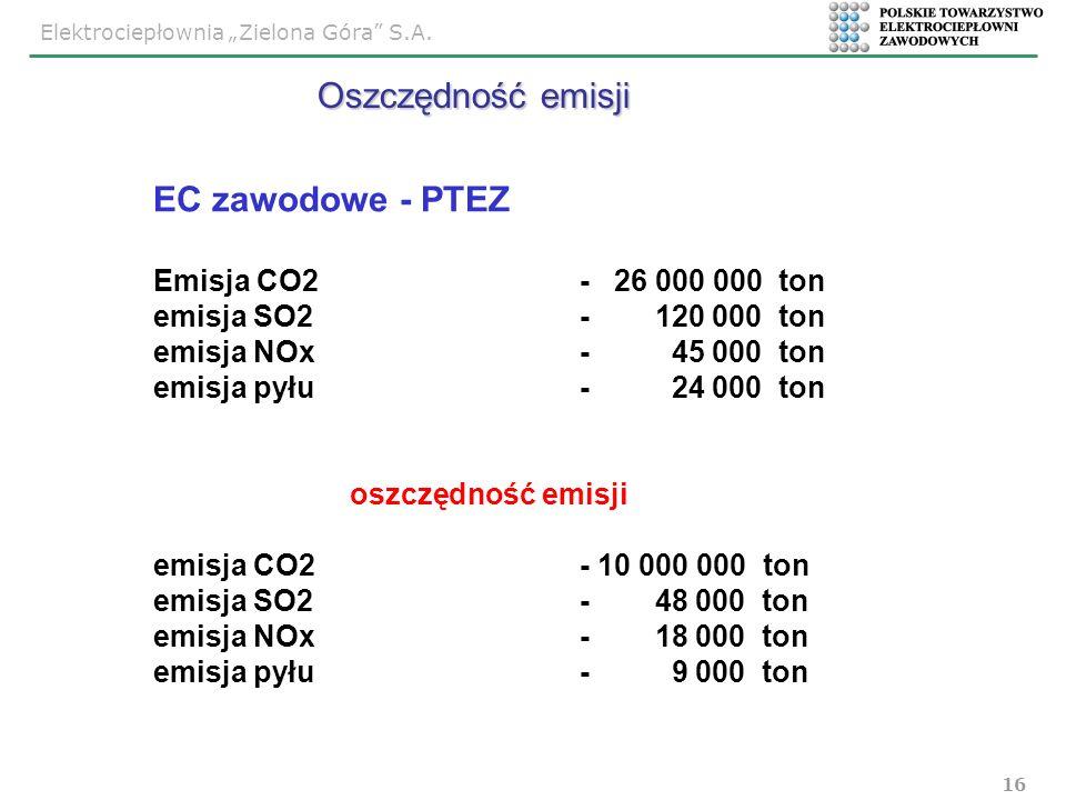 Elektrociepłownia Zielona Góra S.A. 16 EC zawodowe - PTEZ Emisja CO2- 26 000 000 ton emisja SO2 - 120 000 ton emisja NOx- 45 000 ton emisja pyłu- 24 0