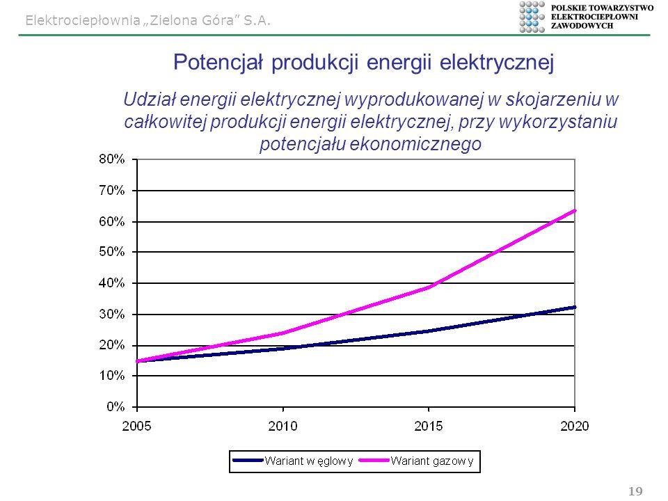 Elektrociepłownia Zielona Góra S.A. 19 Udział energii elektrycznej wyprodukowanej w skojarzeniu w całkowitej produkcji energii elektrycznej, przy wyko