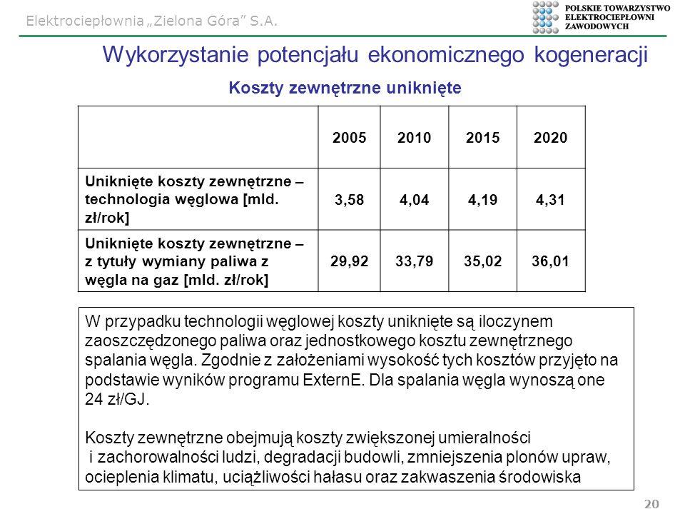 Elektrociepłownia Zielona Góra S.A. 20 Koszty zewnętrzne uniknięte 2005201020152020 Uniknięte koszty zewnętrzne – technologia węglowa [mld. zł/rok] 3,