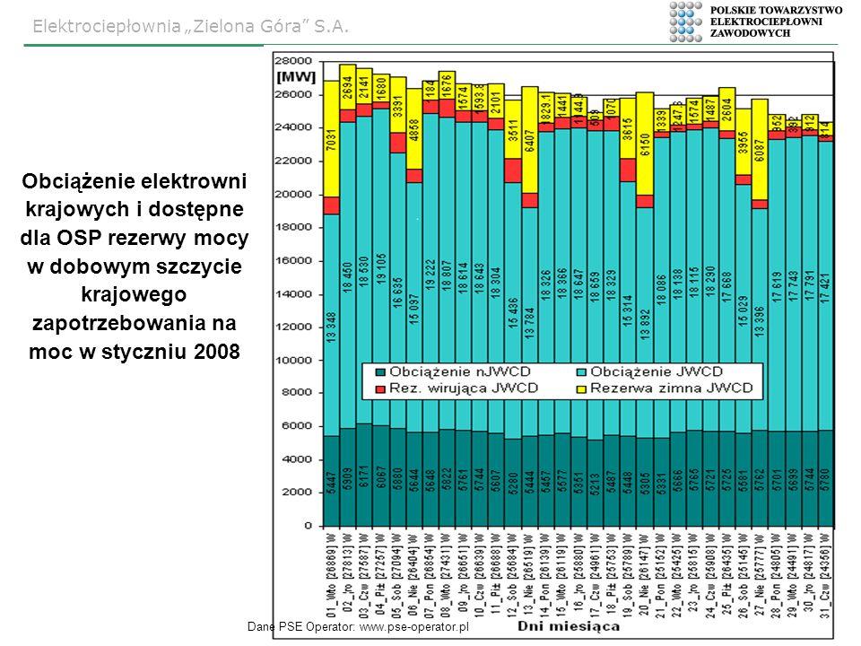 Elektrociepłownia Zielona Góra S.A. 7 Dane PSE Operator: www.pse-operator.pl Obciążenie elektrowni krajowych i dostępne dla OSP rezerwy mocy w dobowym