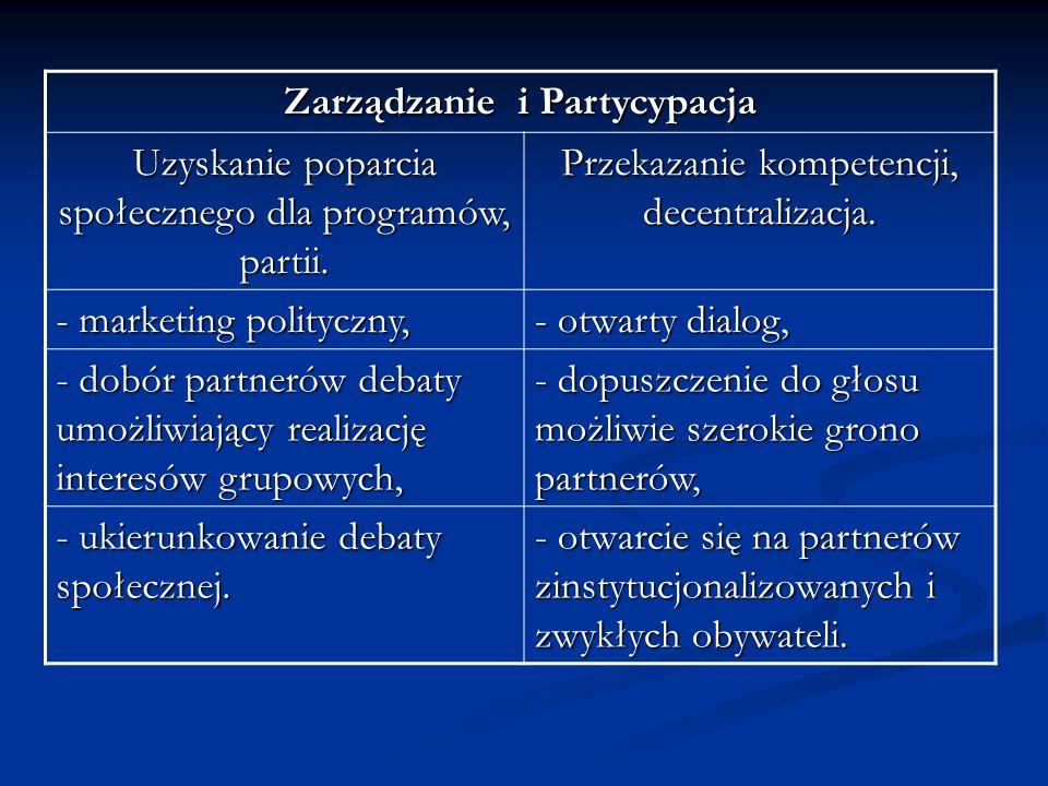 Zarządzanie i Partycypacja Uzyskanie poparcia społecznego dla programów, partii. Przekazanie kompetencji, decentralizacja. - marketing polityczny, - o