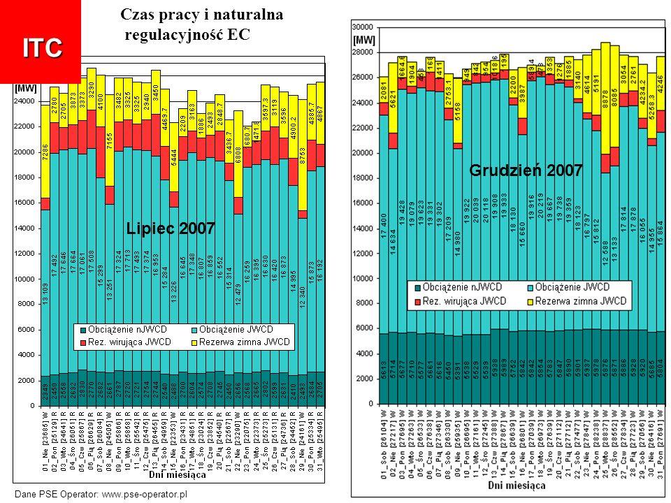 Lipiec 2007 Grudzień 2007 ITC Czas pracy i naturalna regulacyjność EC Dane PSE Operator: www.pse-operator.pl