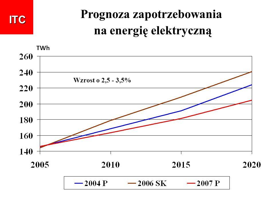 Prognoza zapotrzebowania na energię elektryczną TWh ITC Wzrost o 2,5 - 3,5%