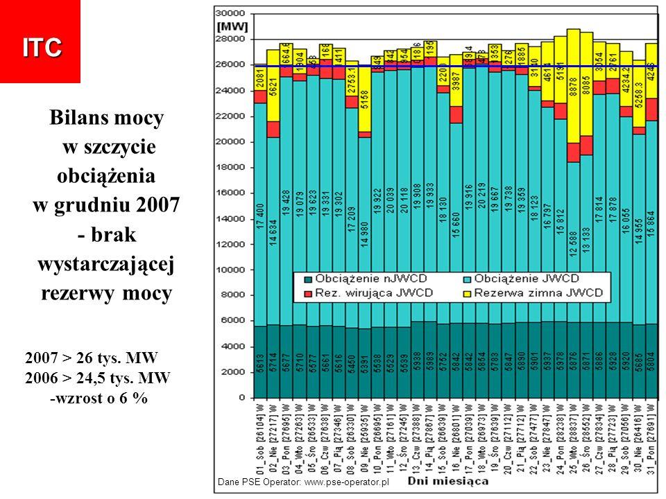 ITC Bilans mocy w szczycie obciążenia w grudniu 2007 - brak wystarczającej rezerwy mocy 2007 > 26 tys. MW 2006 > 24,5 tys. MW -wzrost o 6 % Dane PSE O