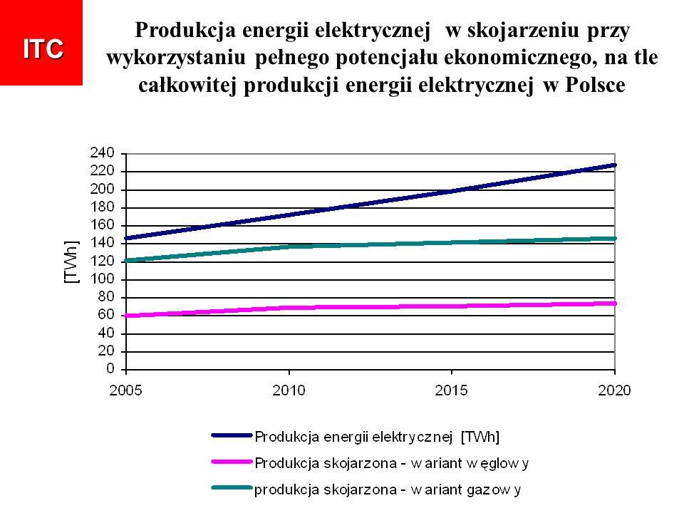 Produkcja energii elektrycznej w skojarzeniu przy wykorzystaniu pełnego potencjału ekonomicznego, na tle całkowitej produkcji energii elektrycznej w P