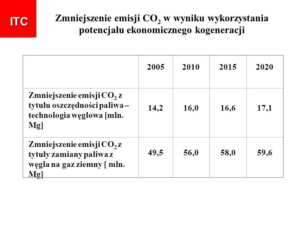 Zmniejszenie emisji CO 2 w wyniku wykorzystania potencjału ekonomicznego kogeneracji 2005201020152020 Zmniejszenie emisji CO 2 z tytułu oszczędności p
