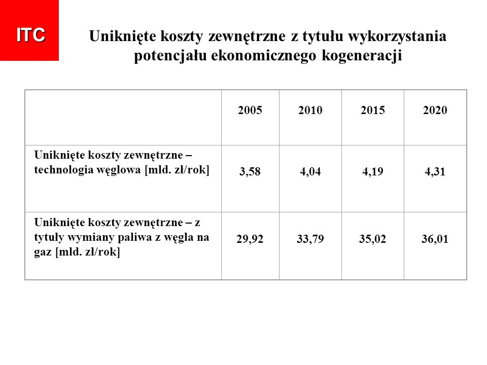 Uniknięte koszty zewnętrzne z tytułu wykorzystania potencjału ekonomicznego kogeneracji 2005201020152020 Uniknięte koszty zewnętrzne – technologia węg