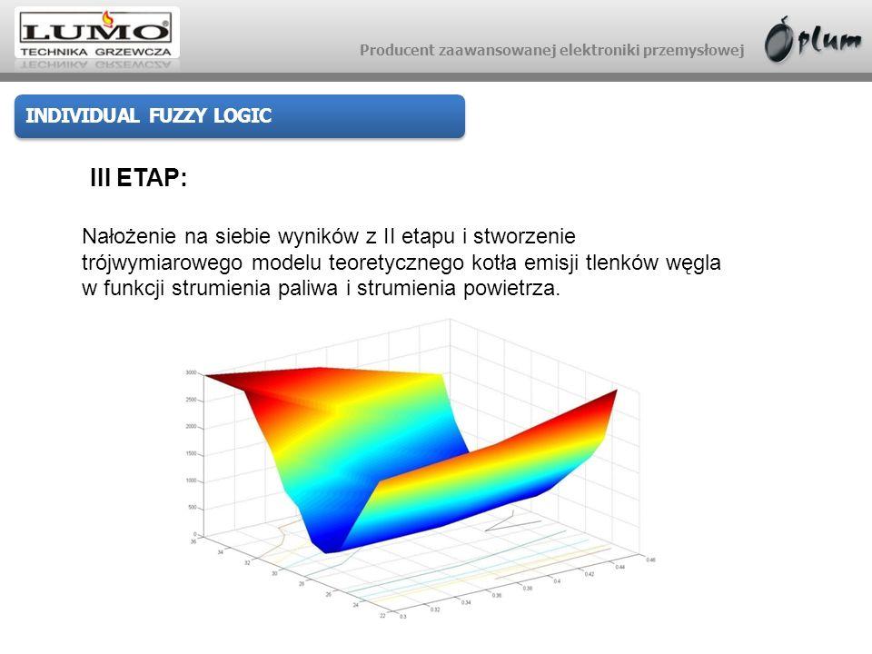 Producent zaawansowanej elektroniki przemysłowej INDIVIDUAL FUZZY LOGIC III ETAP: Nałożenie na siebie wyników z II etapu i stworzenie trójwymiarowego