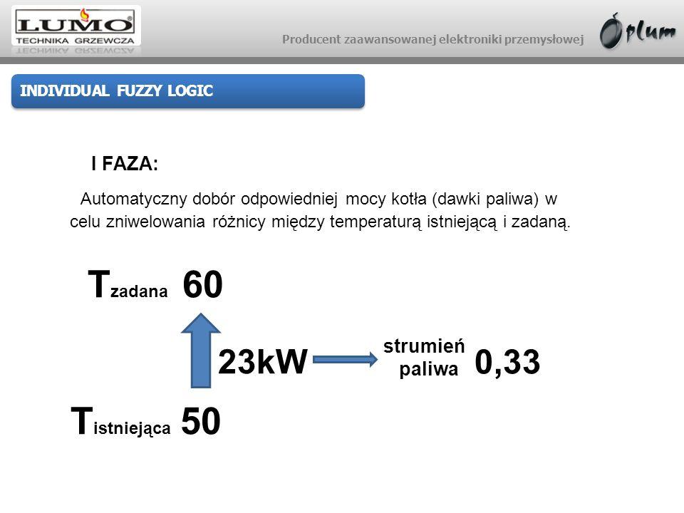 Producent zaawansowanej elektroniki przemysłowej INDIVIDUAL FUZZY LOGIC T zadana 60 Automatyczny dobór odpowiedniej mocy kotła (dawki paliwa) w celu z