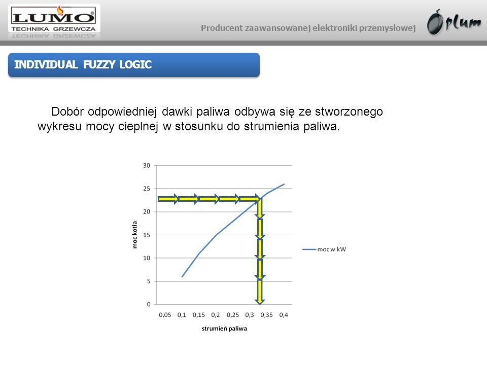 Producent zaawansowanej elektroniki przemysłowej INDIVIDUAL FUZZY LOGIC Dobór odpowiedniej dawki paliwa odbywa się ze stworzonego wykresu mocy cieplne