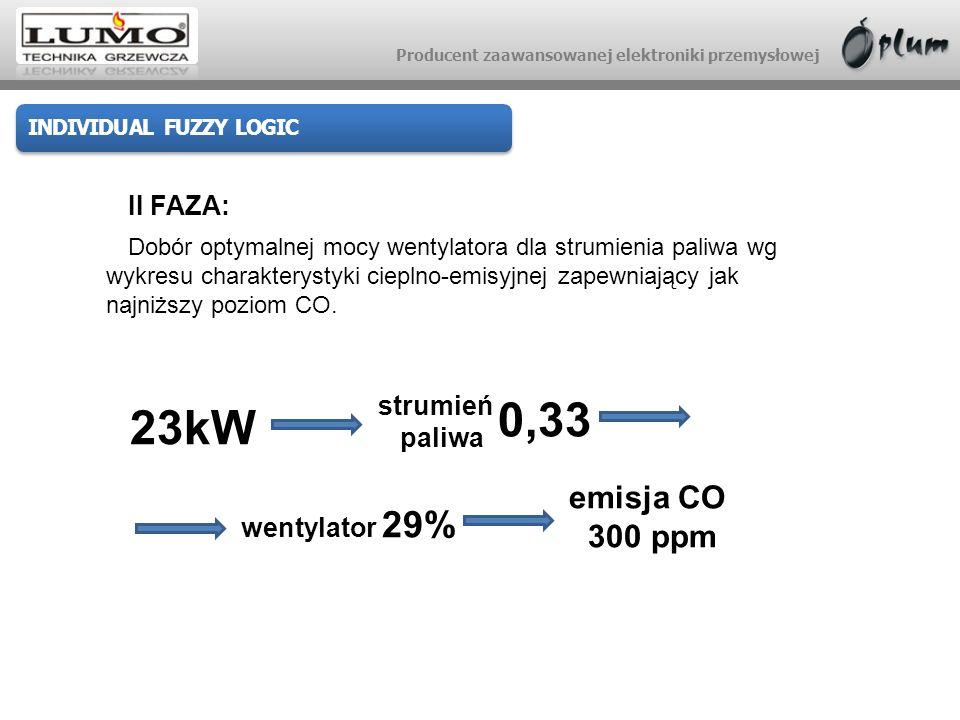 Producent zaawansowanej elektroniki przemysłowej INDIVIDUAL FUZZY LOGIC II FAZA: Dobór optymalnej mocy wentylatora dla strumienia paliwa wg wykresu ch