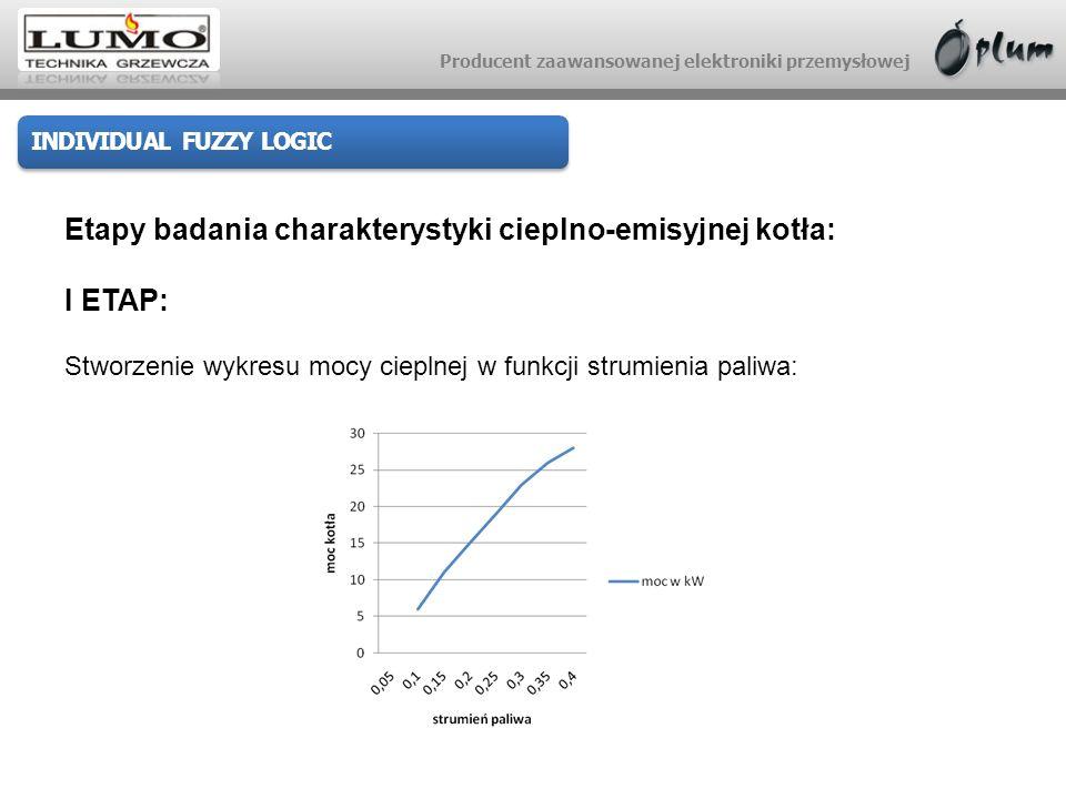 Producent zaawansowanej elektroniki przemysłowej INDIVIDUAL FUZZY LOGIC Etapy badania charakterystyki cieplno-emisyjnej kotła: I ETAP: Stworzenie wykr