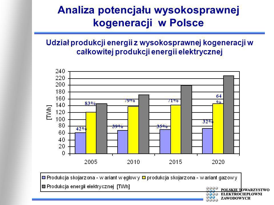 Analiza potencjału wysokosprawnej kogeneracji w Polsce Udział produkcji energii z wysokosprawnej kogeneracji w całkowitej produkcji energii elektryczn